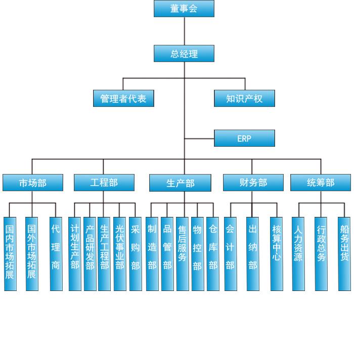 东莞市科隆威自动化设备有限公司组织架构