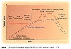 群焊的温度曲线图