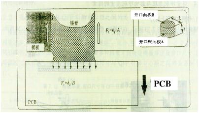 焊锡膏质量