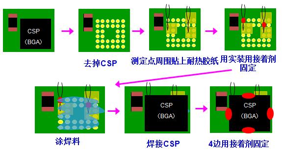 去掉CSP,测定点周围贴上耐热胶纸,用实装用接着剂固定