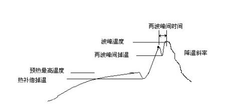 波峰焊温度曲线图