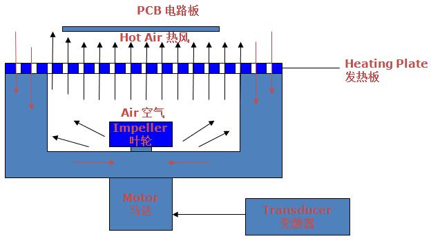 科隆威波峰焊预热系统