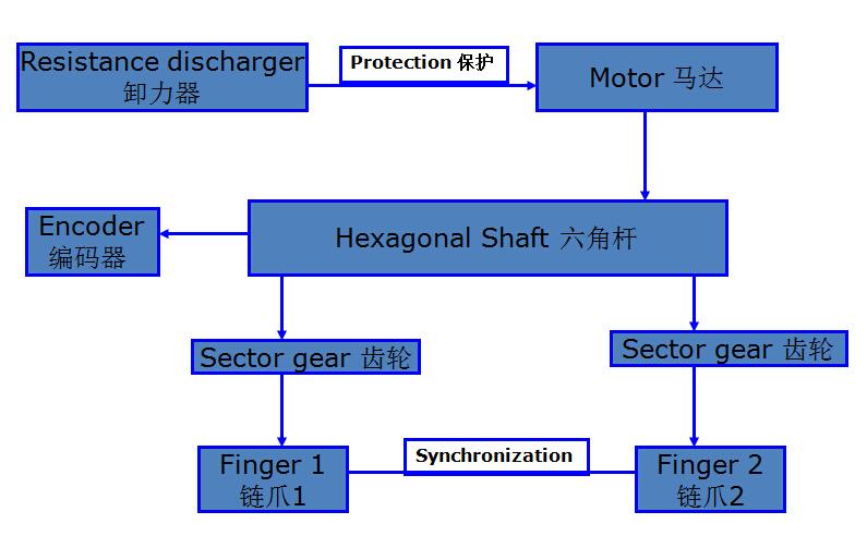 科隆威波峰焊运输系统