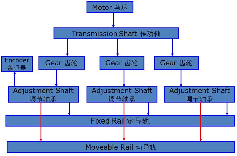 科隆威波峰焊导轨宽度调节原理图片