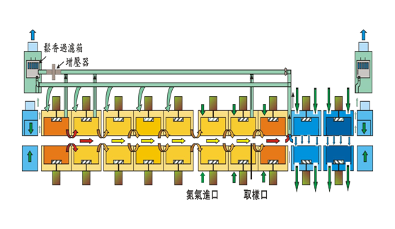 科隆威回流焊氮气系统