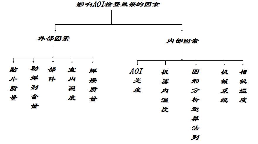 影响AOI检测的因素
