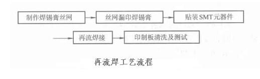 印制电路板的回流焊工艺流程