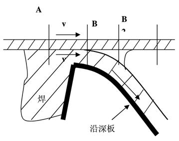 波峰焊焊点形成